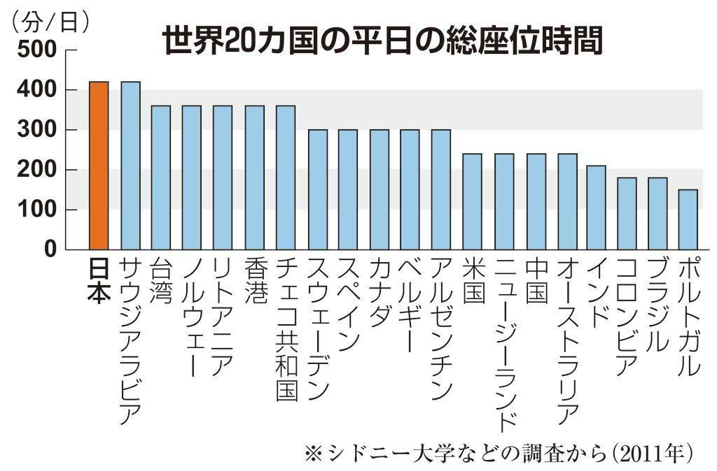 日本と各国の座位時間比較